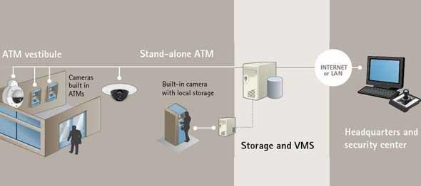 atm-surveillance
